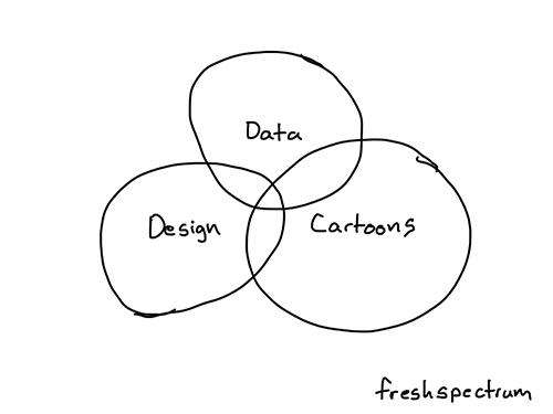 Aufgabenbereiche von Freshspectrum