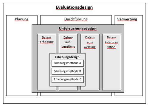 Abbildung: Stockmann, Reinhard und Wolfgang Meyer (2010): Evaluation. Eine Einführung. Opladen: UTB. S. 194
