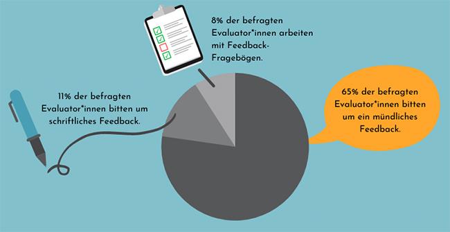 Feedback als Tortenform zur Umfrage - Lernen aus Evaluationen