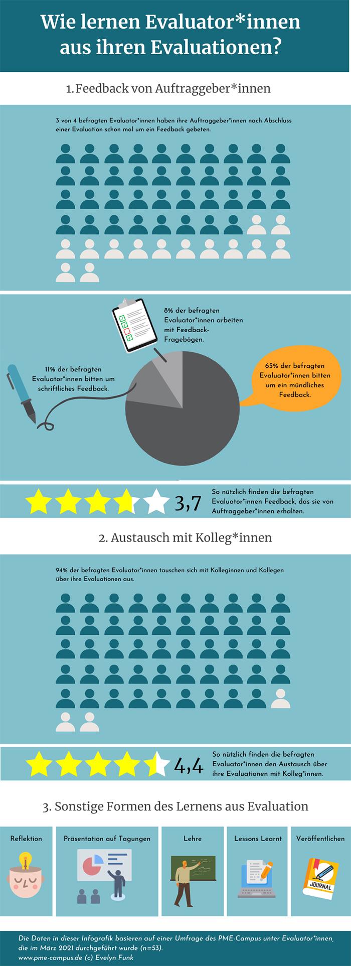 """Die Ergebnisse der Umfrage """"Lernen aus Evaluationen"""" als Infografik"""